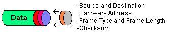 Data Link Packet Image